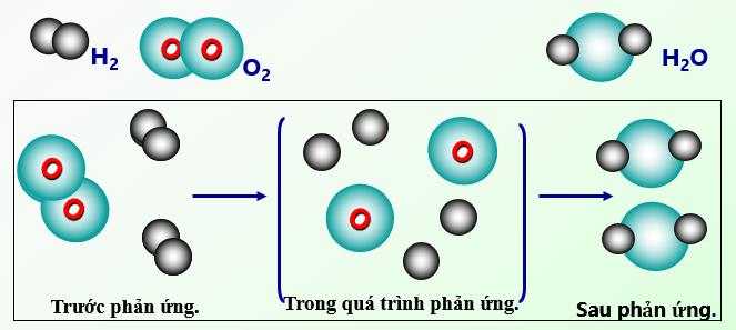 Cách cân bằng phương trình hóa học nhanh và chuẩn nhất cho mọi đối tượng học sinh