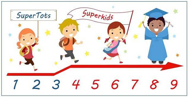 Phương pháp giúp bé học toán